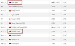 """Vì đội tuyển """"lạ"""", ĐT Việt Nam bất ngờ tụt hạng trên BXH FIFA"""