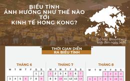 Kinh tế Hong Kong thiệt hại thế nào do biểu tình?