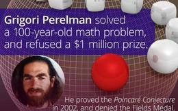 """Giả thuyết Poincaré, bài toán thiên niên kỉ và sự """"biến mất"""" kì lạ của một thiên tài"""