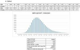 Lịch sử 'kỷ lục' điểm dưới trung bình, Ngữ văn 'mưa' điểm liệt