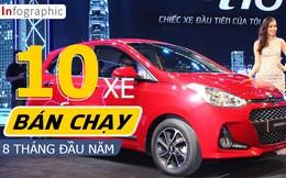 Infographic: Những mẫu ô tô bán chạy nhất Việt Nam