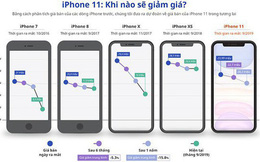 Giá iPhone 11 có thể về 22 - 25,5 triệu đồng vào tháng 3/2020
