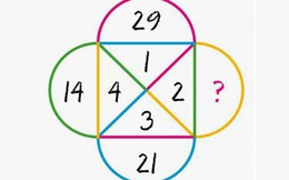 Muốn biết bạn thông minh hay không, IQ cao hay thấp hãy giải thử 9 câu đố hack não này xem