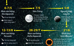 [Infographics] Những hiện tượng thiên văn lý thú trong năm 2020