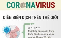 Infographic: Hơn hai tuần hành động quyết liệt chống dịch virus corona của Việt Nam