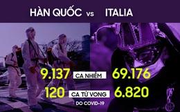 Vì sao Covid-19 bùng phát sau nhưng số ca tử vong ở Italia lại tích lũy nhanh và cao nhất thế giới?