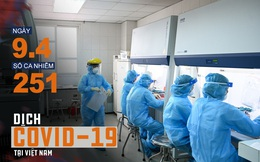 Cập nhật dịch Covid-19 ngày 9/4: Tròn 24h không ghi nhận ca mới, Việt Nam tạm dừng ở 251 ca bệnh; Hết sức cảnh giác với những ca nhiễm trong cộng đồng