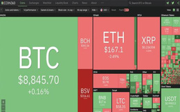 Thị trường phân hóa, Bitcoin áp sát ngưỡng 9.000 USD