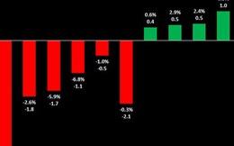 Điểm danh 5 cổ phiếu giúp VnIndex đảo chiều phiên hôm nay