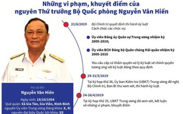 Tòa án gia hạn xét xử cựu Thứ trưởng Nguyễn Văn Hiến