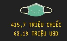 Covid-19: 415,7 triệu khẩu trang Việt Nam xuất khẩu trong 4 tháng đầu năm đã đến những quốc gia và khu vực nào?