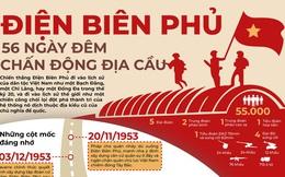 Chiến dịch Điện Biên Phủ: 56 ngày đêm chấn động địa cầu