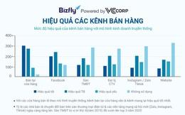 Bán hàng đa kênh - Xu hướng tất yếu giúp doanh nghiệp bứt phá doanh thu 2021