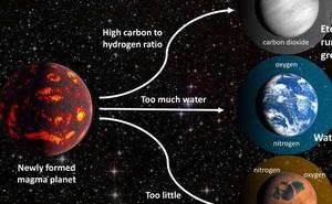 Sốc: 3 loại hành tinh biết giả mạo sự sống, đánh lừa người Trái Đất