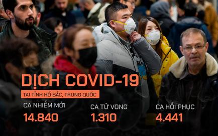 Hồ Bắc thay đổi tiêu chuẩn chẩn đoán, số ca nhiễm mới tăng 10 lần, PLA cử thêm 2.600 y bác sĩ đến Vũ Hán