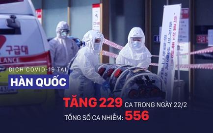COVID-19: Diễn biến ngoài lãnh thổ TQ đáng lo ngại, Hàn Quốc tăng lên 556 ca nhiễm bệnh