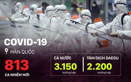 Hàn Quốc tăng hơn 800 ca trong ngày, cảnh báo sắp có lượng lớn ca nhiễm mới ở Daegu