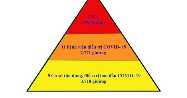 Mô hình điều trị COVID-19