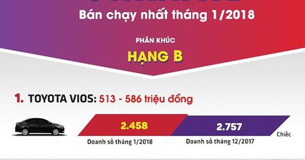 4 xe hạng B bán chạy nhất thị trường ô tô Việt tháng 1/2018