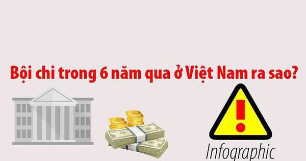 Bội chi trong 6 năm qua ở Việt Nam ra sao?