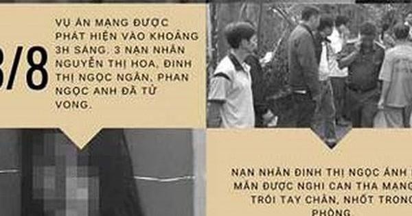 Infographics: Toàn cảnh truy bắt nghi phạm vụ thảm án ở Tiền Giang