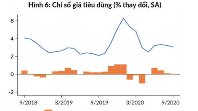 Bức tranh kinh tế vĩ mô Việt Nam có gì mới?