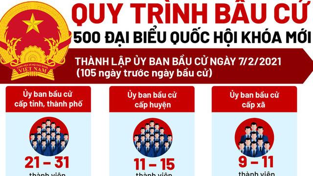 Quy trình bầu cử 500 đại biểu Quốc hội khóa mới