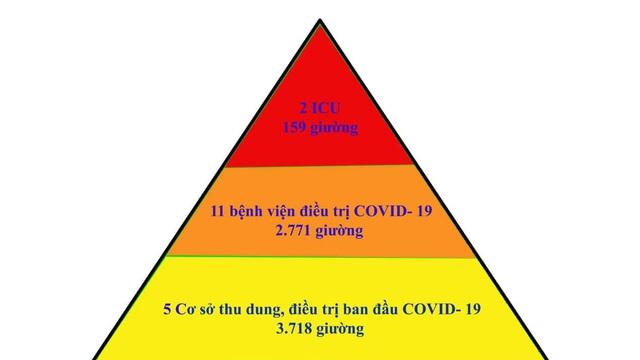 """Mô hình điều trị COVID-19 """"chưa từng có"""": Tháp 3 tầng, áp dụng tại Bắc Giang thành công"""