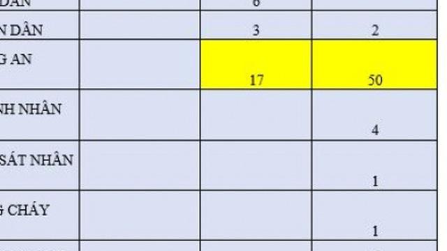 61 thí sinh từ 29,5 điểm trở lên nhưng không trúng tuyển nguyện vọng nào