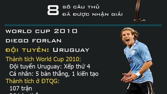 [Infographic] Những Quả bóng vàng làm chao đảo World Cup