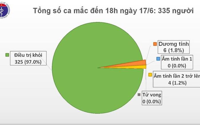 Việt Nam chỉ còn 6 ca dương tính với virus SARS-CoV-2